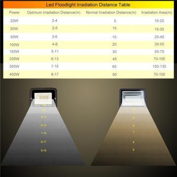 bapro 50W LED Outdoor Floodlight,Led Floodlight Super Bright, Garden Lights Warm White(3000K), IP65 Waterproof Outdoor Flood Light Wall Light Perfect for Garage, Garden, Forecourt[Energy Class A+]…