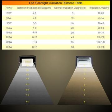 bapro 20W LED Outdoor Floodlight,Led Floodlight Super Bright, Garden Lights Cold White(6000K), IP65 Waterproof Outdoor Flood Light Wall Light Perfect for Garage, Garden,Forecourt[Energy Class A+]…